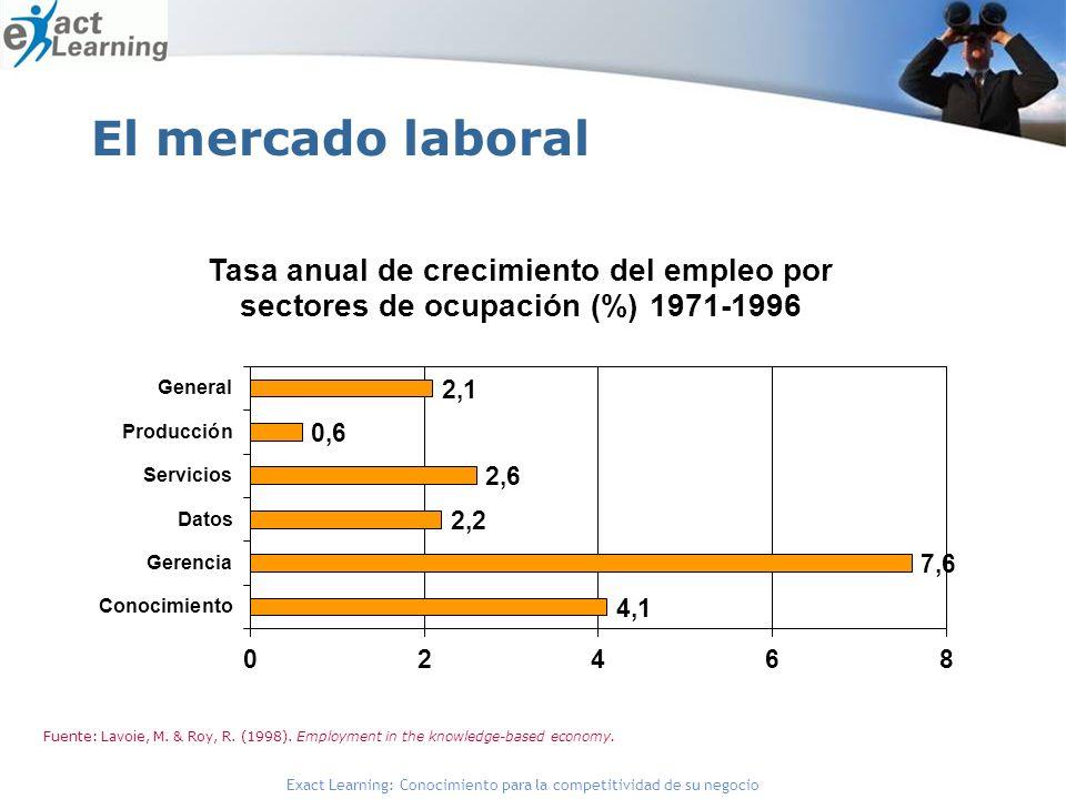Exact Learning: Conocimiento para la competitividad de su negocio El mercado laboral Fuente: Lavoie, M. & Roy, R. (1998). Employment in the knowledge-
