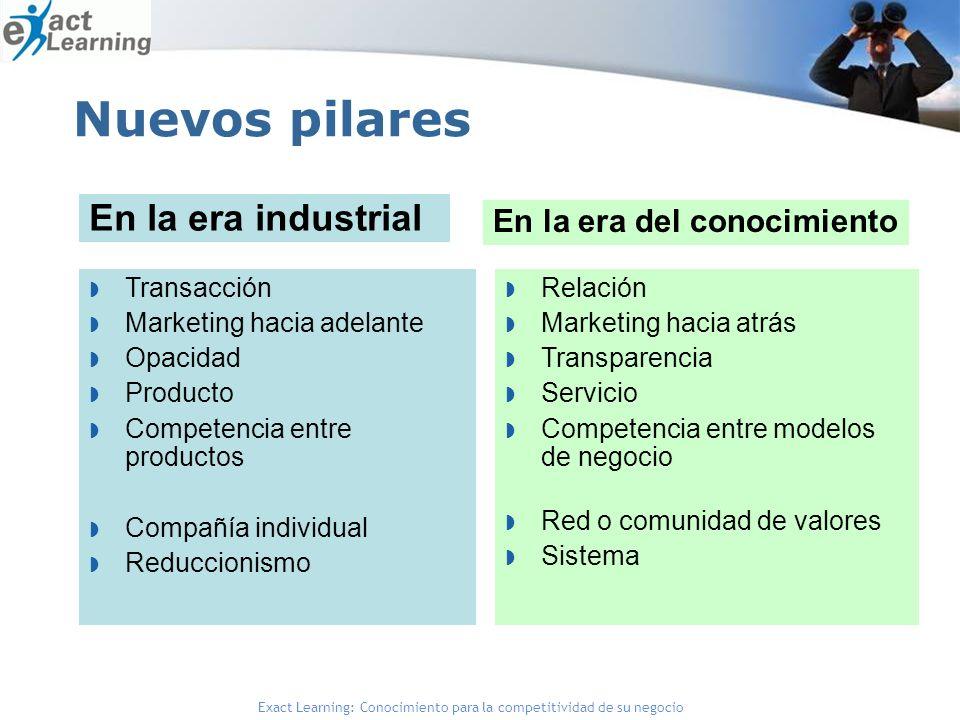Exact Learning: Conocimiento para la competitividad de su negocio Nuevos pilares Transacción Marketing hacia adelante Opacidad Producto Competencia en