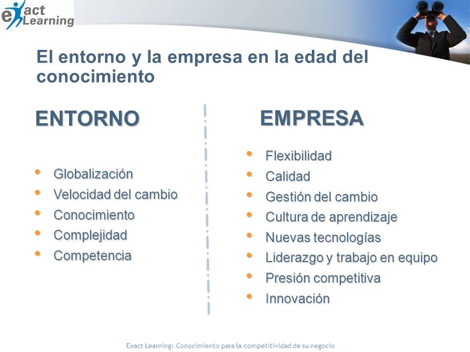Exact Learning: Conocimiento para la competitividad de su negocioENTORNO Globalización Globalización Velocidad del cambio Velocidad del cambio Conocimiento Conocimiento Complejidad Complejidad Competencia Competencia El entorno y la empresa en la edad del conocimientoEMPRESA Flexibilidad Flexibilidad Calidad Calidad Gestión del cambio Gestión del cambio Cultura de aprendizaje Cultura de aprendizaje Nuevas tecnologías Nuevas tecnologías Liderazgo y trabajo en equipo Liderazgo y trabajo en equipo Presión competitiva Presión competitiva Innovación Innovación