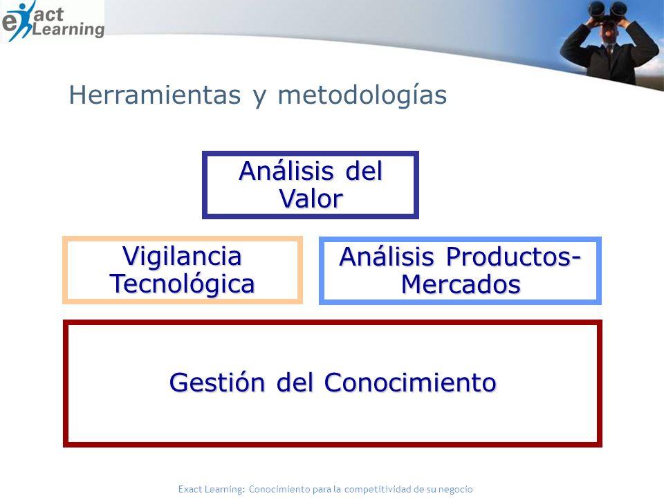 Exact Learning: Conocimiento para la competitividad de su negocio Herramientas y metodologías Análisis del Valor Gestión del Conocimiento Vigilancia Tecnológica Análisis Productos- Mercados