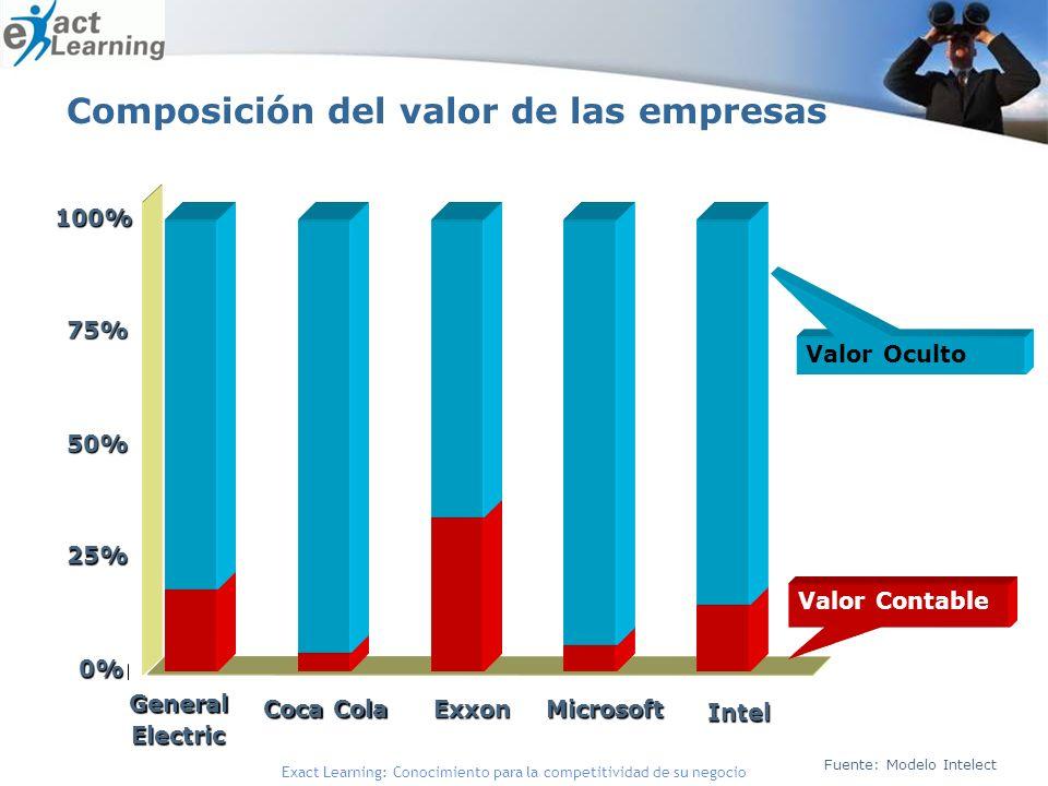Exact Learning: Conocimiento para la competitividad de su negocio 0% 25% 50% 75% 100% General Electric Coca Cola ExxonMicrosoft Intel Fuente: Modelo Intelect Valor Oculto Valor Contable Composición del valor de las empresas