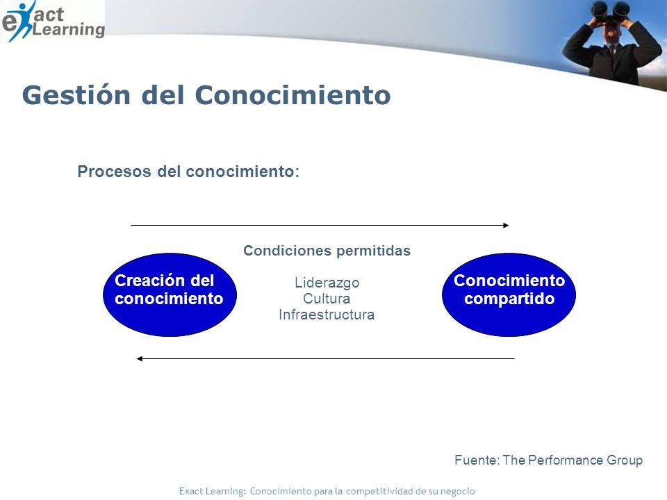 Exact Learning: Conocimiento para la competitividad de su negocio Procesos del conocimiento: Creación del conocimiento Conocimiento compartido Condiciones permitidas Liderazgo Cultura Infraestructura Fuente: The Performance Group Gestión del Conocimiento