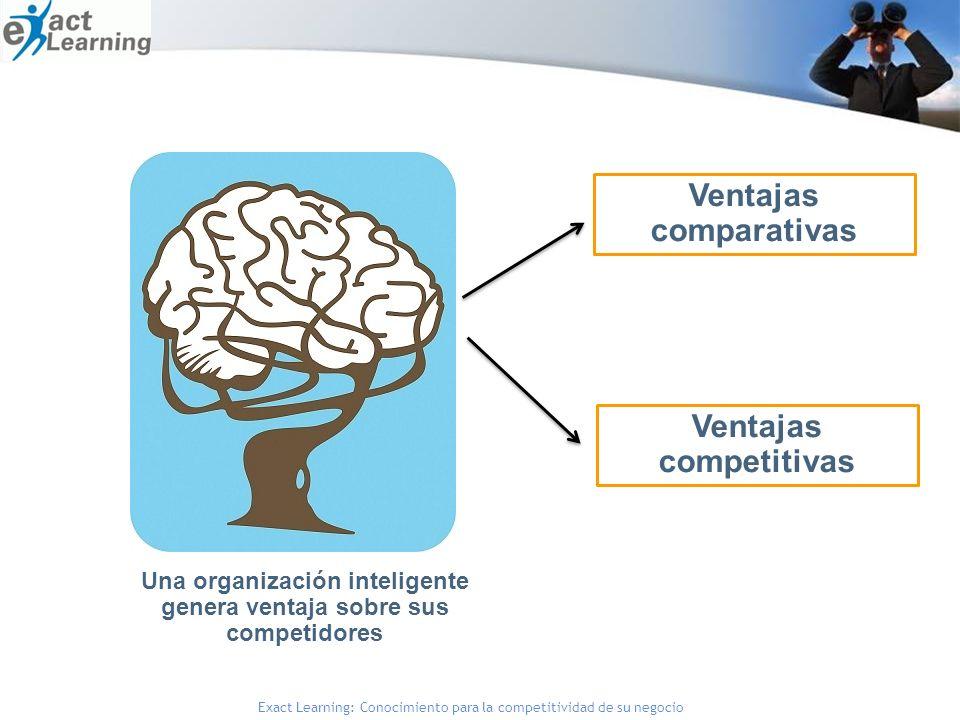 Exact Learning: Conocimiento para la competitividad de su negocio Una organización inteligente genera ventaja sobre sus competidores Ventajas comparativas Ventajas competitivas
