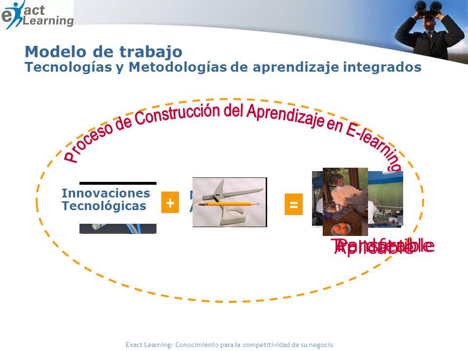 Exact Learning: Conocimiento para la competitividad de su negocio Modelo de trabajo Tecnologías y Metodologías de aprendizaje integrados Aprendizaje Significativo Modelos de Aprendizaje + = Innovaciones Tecnológicas Transferible Aplicable Perdurable