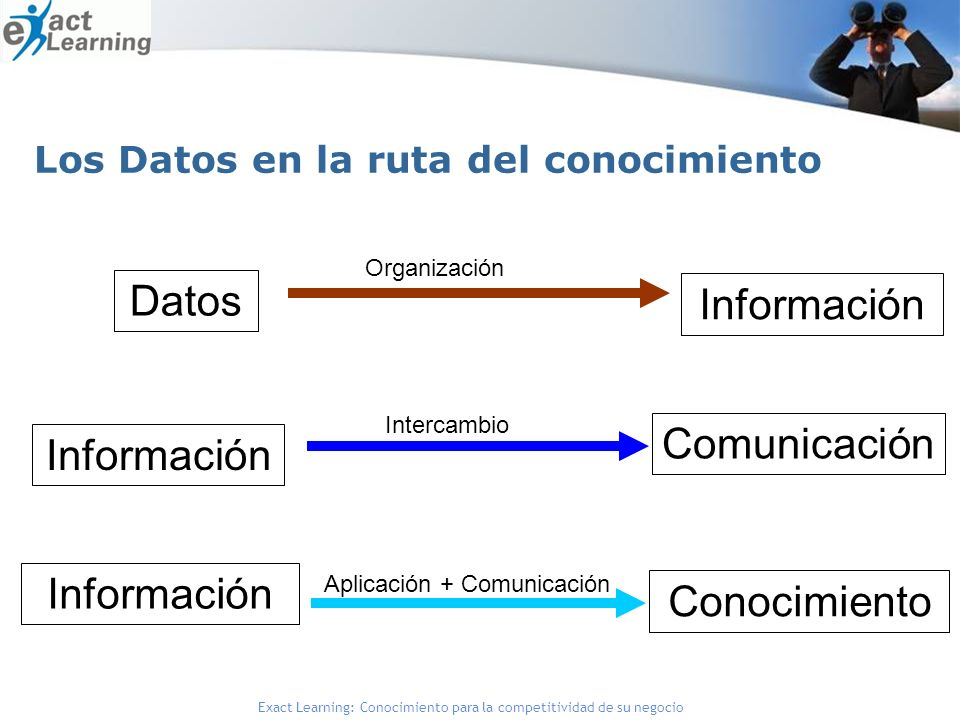 Exact Learning: Conocimiento para la competitividad de su negocio Los Datos en la ruta del conocimiento Datos Organización Información Intercambio Comunicación Conocimiento Aplicación + Comunicación Información