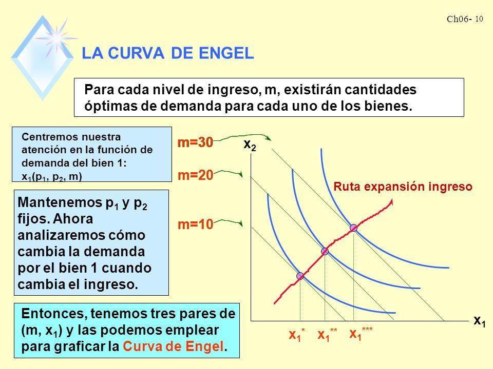 Ch06- 9 LA RUTA DE EXPANSIÓN DEL INGRESO Hemos visto que un incremento en el ingreso se corresponde con un desplazamiento paralelo hacia afuera de la