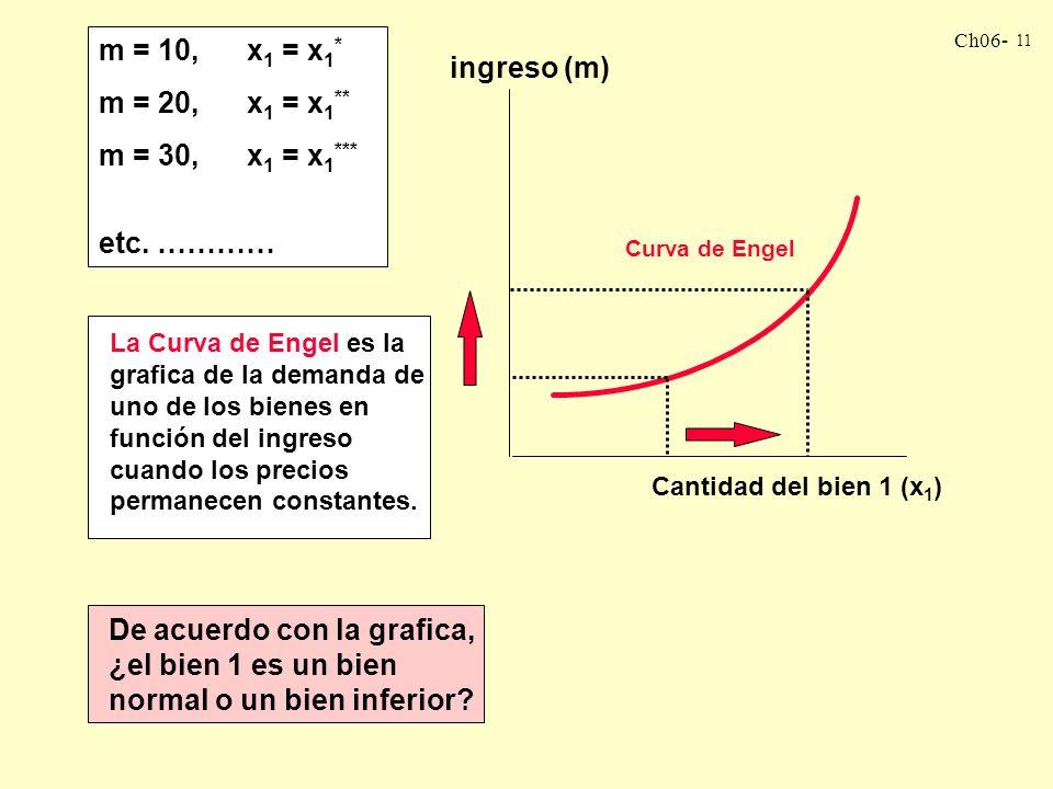 Ch06- 10 Para cada nivel de ingreso, m, existirán cantidades óptimas de demanda para cada uno de los bienes. LA CURVA DE ENGEL Centremos nuestra atenc