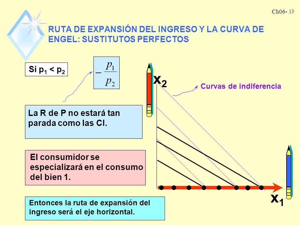 Ch06- 12 ingreso (m) Cantidad del bien 1 (x 1 ) Curva Engel ¿Y ahora? ¿ el bien 1 es un bien normal? Así, el bien 1 es normal para bajos niveles de in