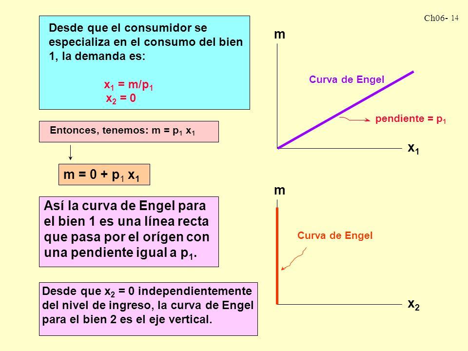 Ch06- 13 RUTA DE EXPANSIÓN DEL INGRESO Y LA CURVA DE ENGEL: SUSTITUTOS PERFECTOS Si p 1 < p 2 : La R de P no estará tan parada como las CI. El consumi