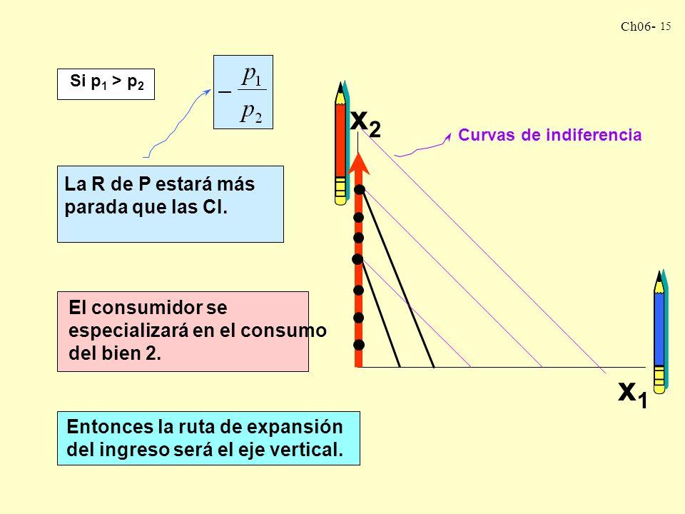 Ch06- 14 Desde que el consumidor se especializa en el consumo del bien 1, la demanda es: x 1 = m/p 1 x 2 = 0 Entonces, tenemos: m = p 1 x 1 m = 0 + p