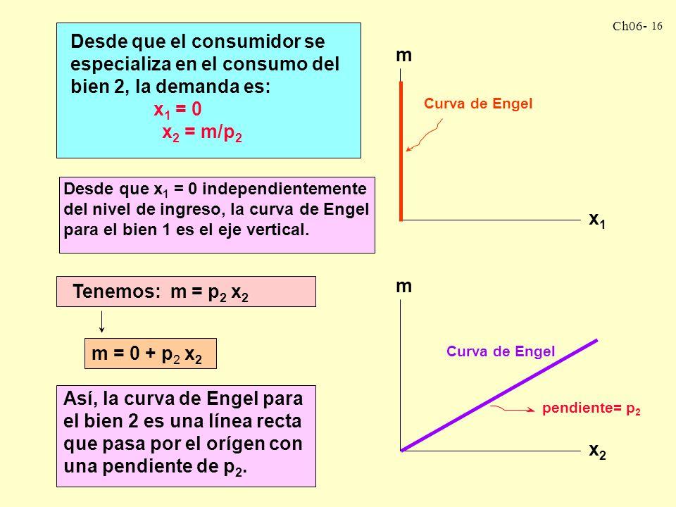 Ch06- 15 Si p 1 > p 2 : La R de P estará más parada que las CI. El consumidor se especializará en el consumo del bien 2. Entonces la ruta de expansión