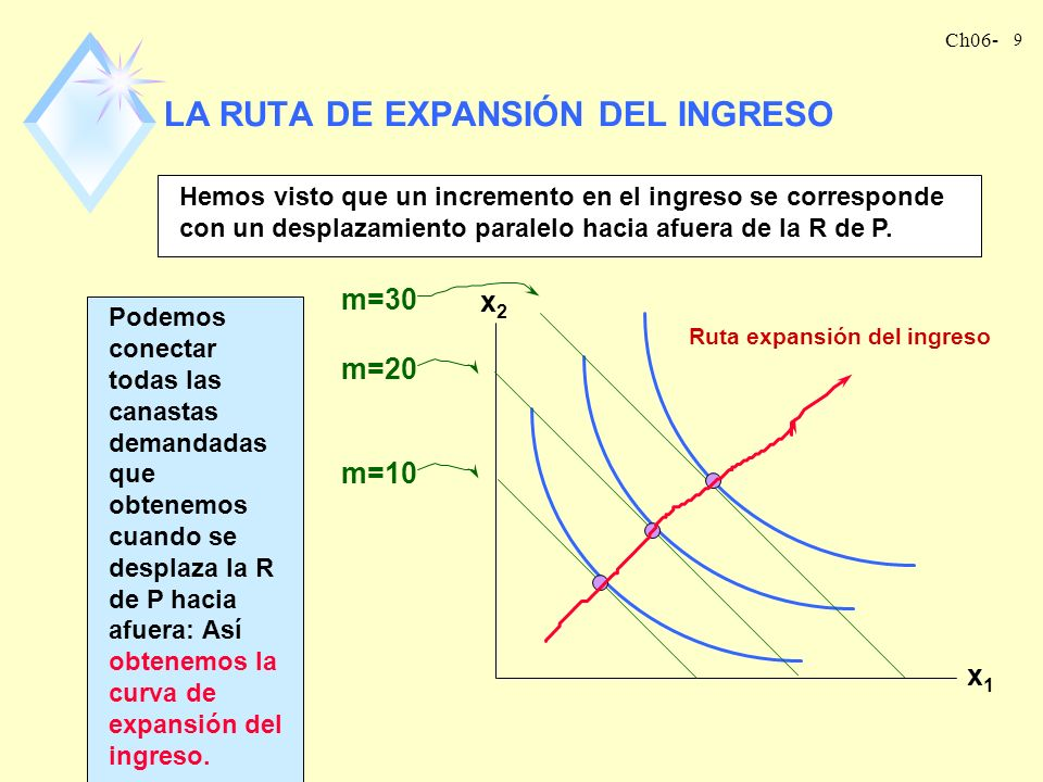 Ch06- 19 CURVA DE ENGEL LINEAL nLa curva de Engel para sustitutos perfectos y para complementos perfectos, son un caso especial: se trata de líneas rectas.