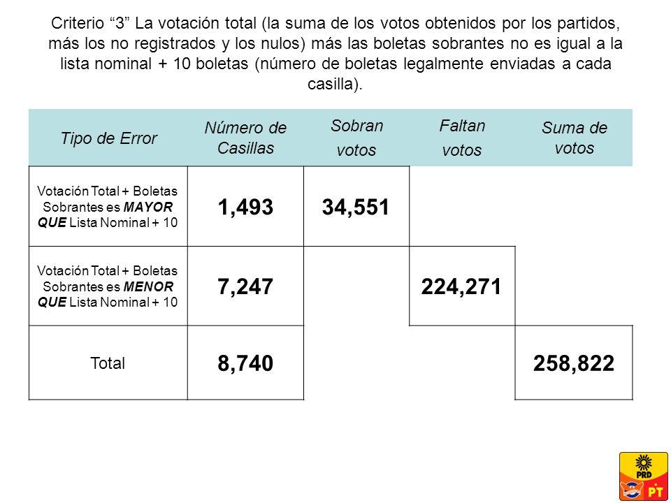 Criterio 3 La votación total (la suma de los votos obtenidos por los partidos, más los no registrados y los nulos) más las boletas sobrantes no es igual a la lista nominal + 10 boletas (número de boletas legalmente enviadas a cada casilla).