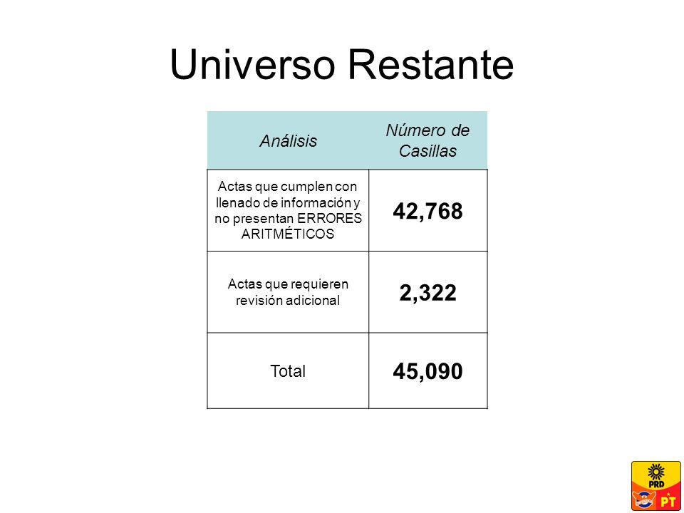 Universo Restante Análisis Número de Casillas Actas que cumplen con llenado de información y no presentan ERRORES ARITMÉTICOS 42,768 Actas que requieren revisión adicional 2,322 Total 45,090