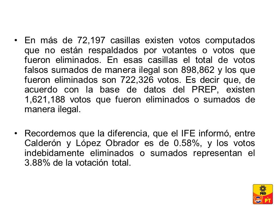 En más de 72,197 casillas existen votos computados que no están respaldados por votantes o votos que fueron eliminados.