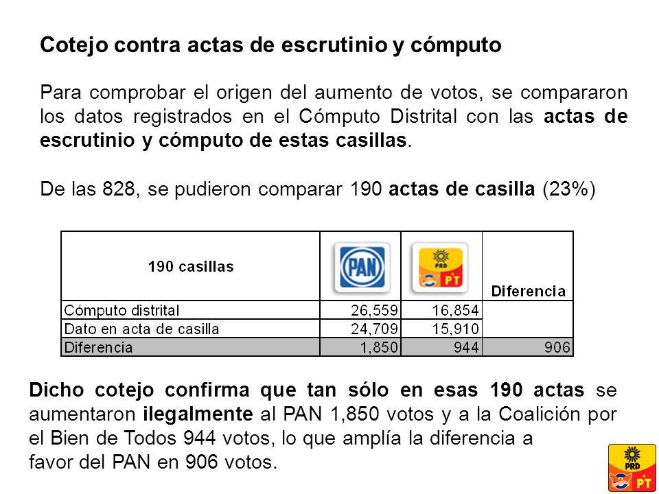 Cotejo contra actas de escrutinio y cómputo Para comprobar el origen del aumento de votos, se compararon los datos registrados en el Cómputo Distrital con las actas de escrutinio y cómputo de estas casillas.
