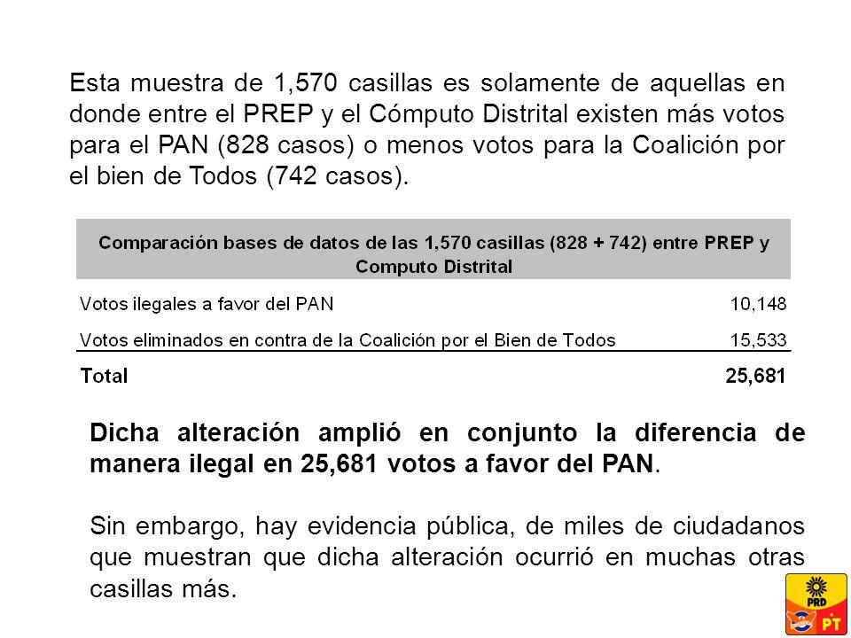 Dicha alteración amplió en conjunto la diferencia de manera ilegal en 25,681 votos a favor del PAN.