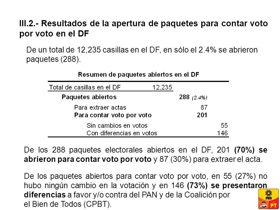 III.2.- Resultados de la apertura de paquetes para contar voto por voto en el DF De los 288 paquetes electorales abiertos en el DF, 201 (70%) se abrieron para contar voto por voto y 87 (30%) para extraer el acta.