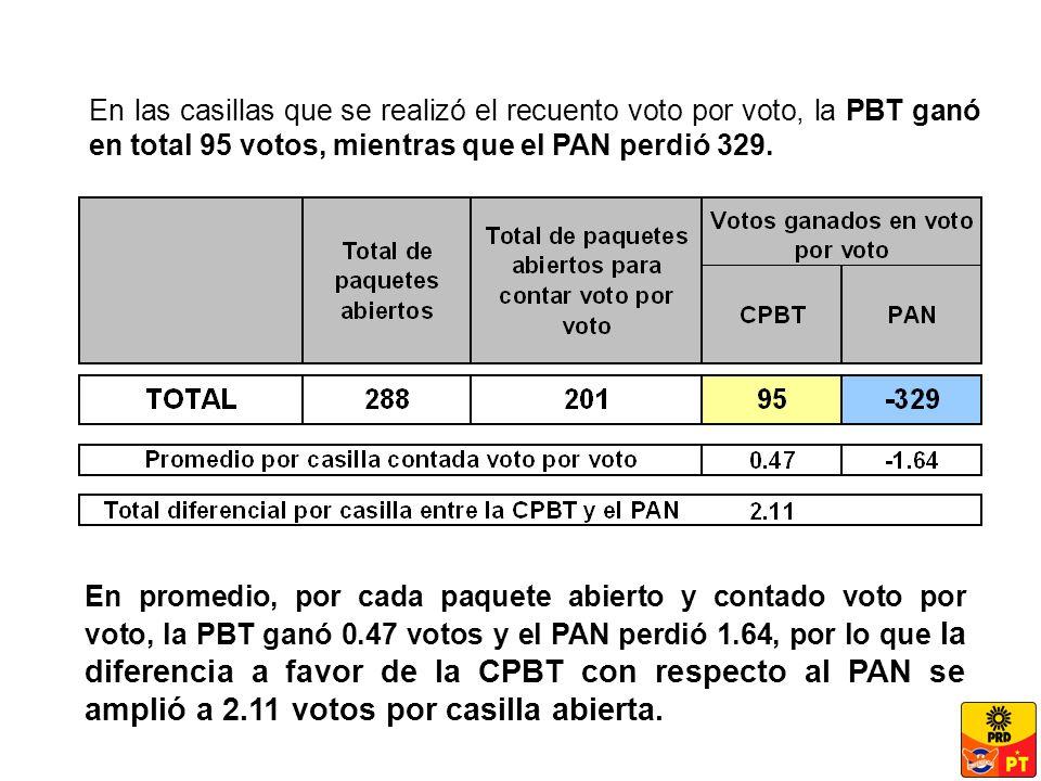 En las casillas que se realizó el recuento voto por voto, la PBT ganó en total 95 votos, mientras que el PAN perdió 329.