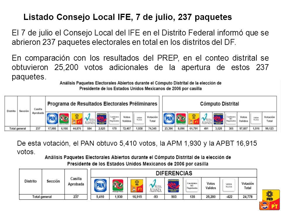 El 7 de julio el Consejo Local del IFE en el Distrito Federal informó que se abrieron 237 paquetes electorales en total en los distritos del DF.