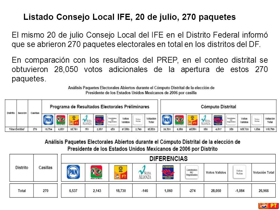 El mismo 20 de julio Consejo Local del IFE en el Distrito Federal informó que se abrieron 270 paquetes electorales en total en los distritos del DF.