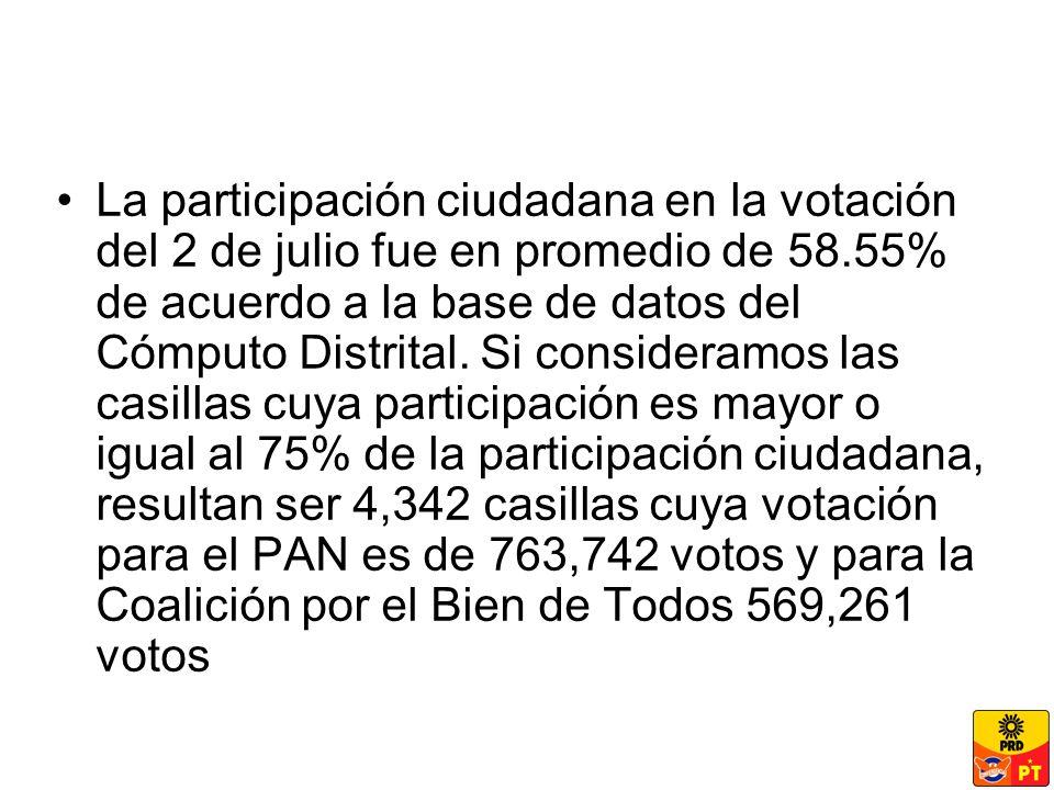 La participación ciudadana en la votación del 2 de julio fue en promedio de 58.55% de acuerdo a la base de datos del Cómputo Distrital.