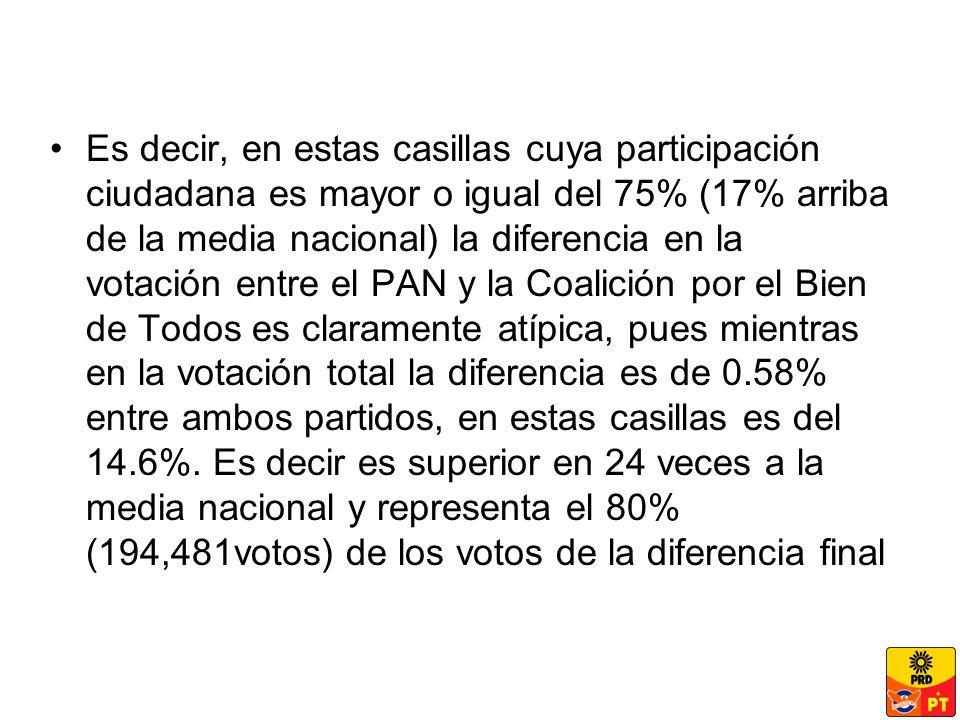 Es decir, en estas casillas cuya participación ciudadana es mayor o igual del 75% (17% arriba de la media nacional) la diferencia en la votación entre el PAN y la Coalición por el Bien de Todos es claramente atípica, pues mientras en la votación total la diferencia es de 0.58% entre ambos partidos, en estas casillas es del 14.6%.
