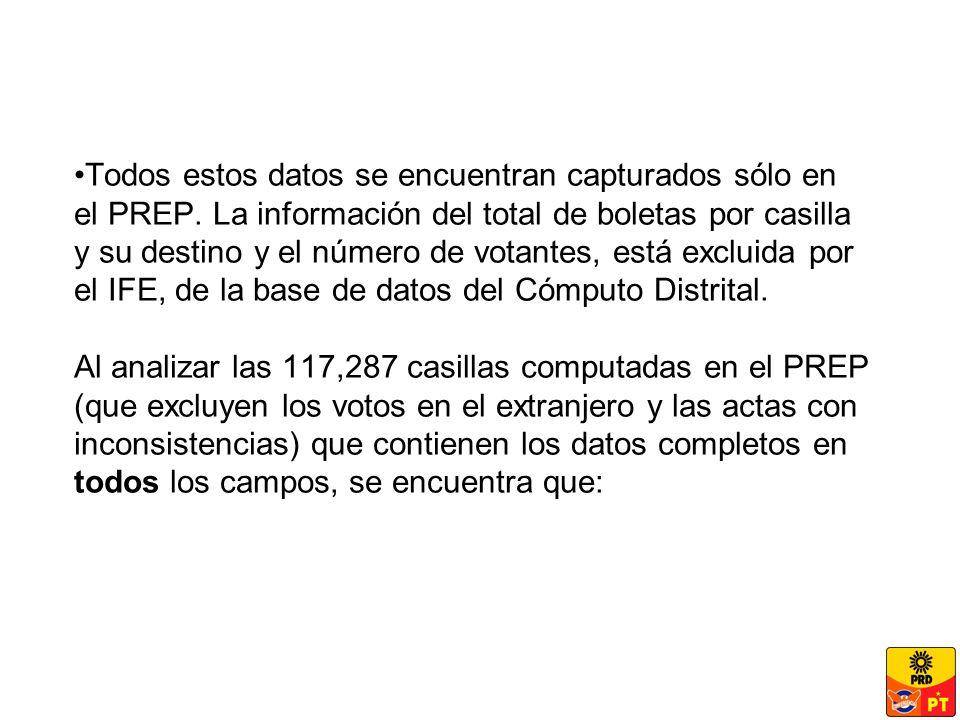 Todos estos datos se encuentran capturados sólo en el PREP.