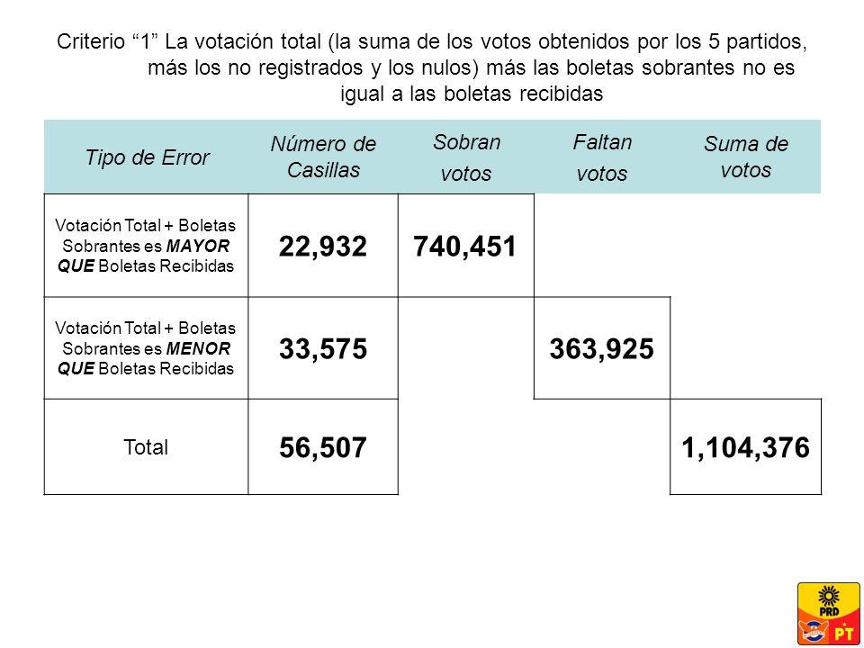 Criterio 1 La votación total (la suma de los votos obtenidos por los 5 partidos, más los no registrados y los nulos) más las boletas sobrantes no es igual a las boletas recibidas Tipo de Error Número de Casillas Sobran votos Faltan votos Suma de votos Votación Total + Boletas Sobrantes es MAYOR QUE Boletas Recibidas 22,932740,451 Votación Total + Boletas Sobrantes es MENOR QUE Boletas Recibidas 33,575363,925 Total 56,5071,104,376
