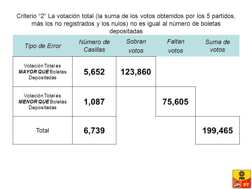 Criterio 2 La votación total (la suma de los votos obtenidos por los 5 partidos, más los no registrados y los nulos) no es igual al número de boletas depositadas Tipo de Error Número de Casillas Sobran votos Faltan votos Suma de votos Votación Total es MAYOR QUE Boletas Depositadas 5,652123,860 Votación Total es MENOR QUE Boletas Depositadas 1,08775,605 Total 6,739199,465