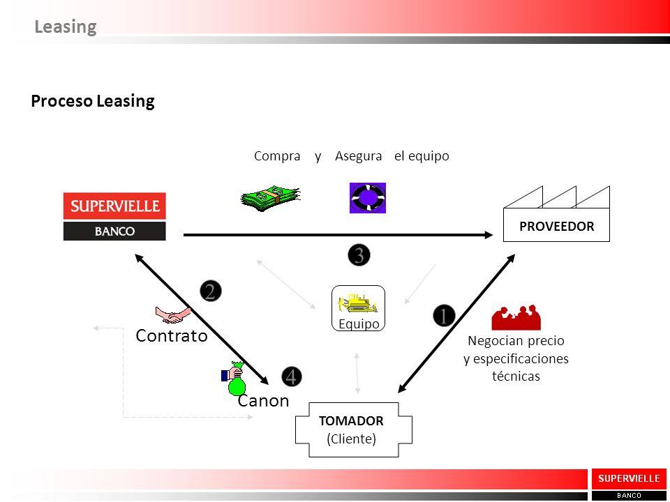 Compra y Asegura el equipo 3 Equipo PROVEEDOR Negocian precio y especificaciones técnicas 1 TOMADOR (Cliente) Contrato 2 Canon 4 Proceso Leasing Leasi