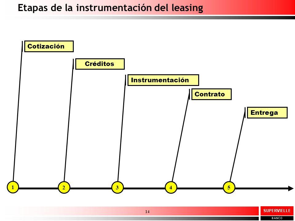 Etapas de la instrumentación del leasing 14 Cotización 1 Créditos 2 Instrumentación 3 Contrato 4 Entrega 5