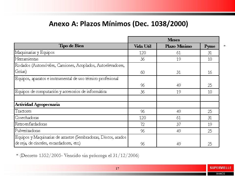 Anexo A: Plazos Mínimos (Dec. 1038/2000) 17 * (Decreto 1352/2005- Vencido sin prórroga el 31/12/2006) *