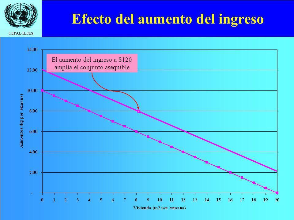 CEPAL/ILPES Efecto del aumento del ingreso El aumento del ingreso a $120 amplía el conjunto asequible