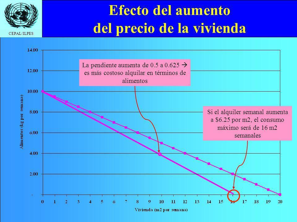 CEPAL/ILPES Efecto del aumento del precio de la vivienda Si el alquiler semanal aumenta a $6.25 por m2, el consumo máximo será de 16 m2 semanales La p