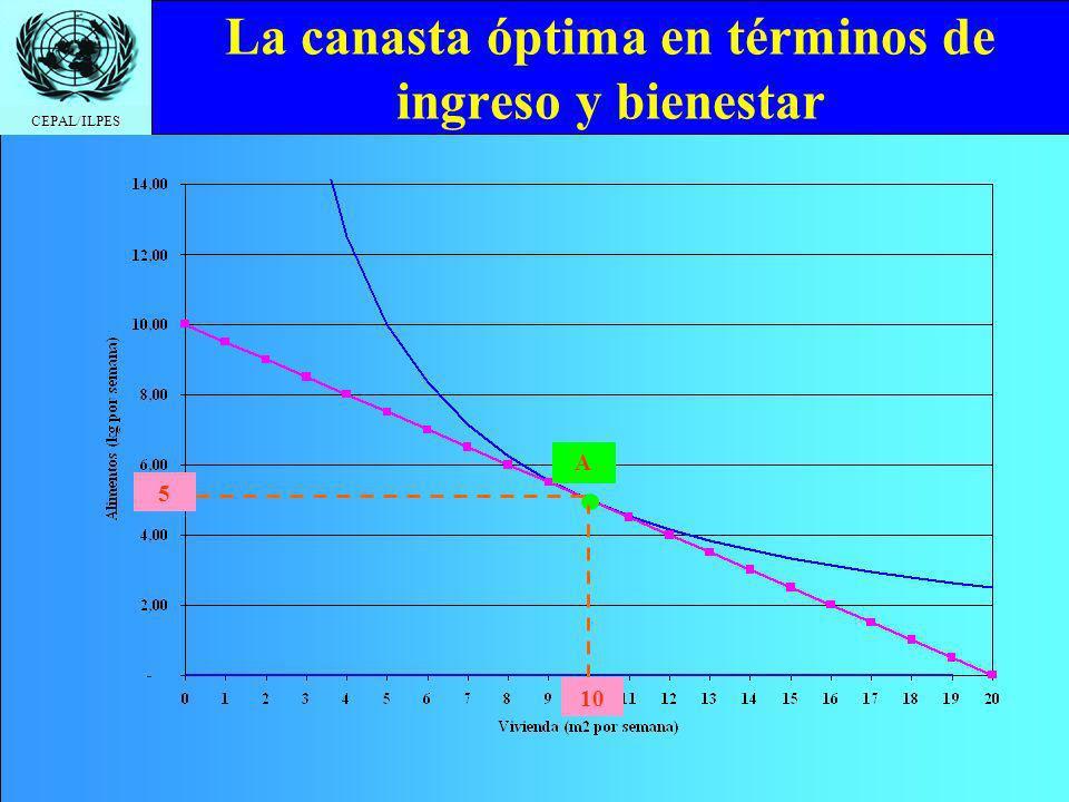 CEPAL/ILPES La canasta óptima en términos de ingreso y bienestar A 5 10