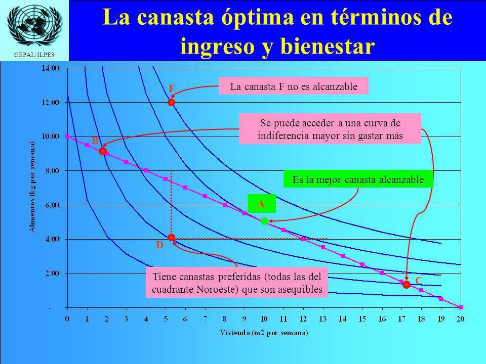 CEPAL/ILPES La canasta óptima en términos de ingreso y bienestar La canasta F no es alcanzable F Tiene canastas preferidas (todas las del cuadrante Noroeste) que son asequibles D Se puede acceder a una curva de indiferencia mayor sin gastar más B C Es la mejor canasta alcanzable A