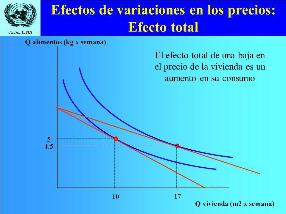 CEPAL/ILPES Efectos de variaciones en los precios: Efecto total Q vivienda (m2 x semana) Q alimentos (kg x semana) 10 5 17 4.5 El efecto total de una baja en el precio de la vivienda es un aumento en su consumo