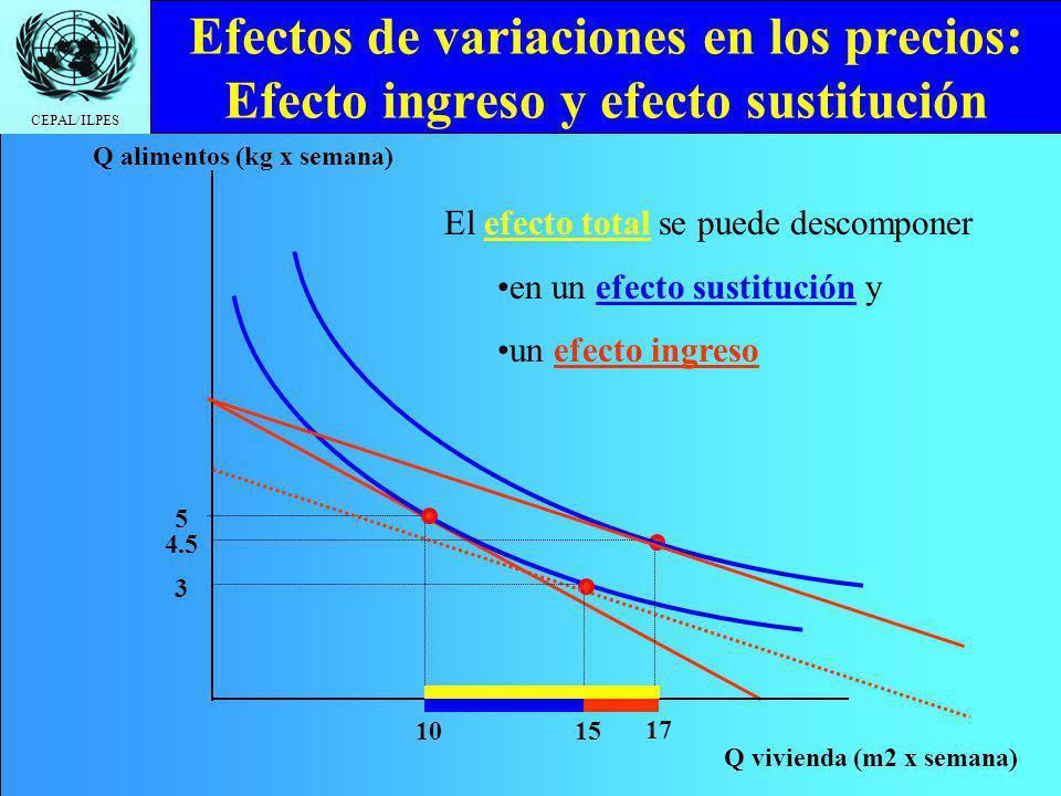 CEPAL/ILPES Efectos de variaciones en los precios: Efecto ingreso y efecto sustitución Q vivienda (m2 x semana) Q alimentos (kg x semana) 10 5 17 4.5 El efecto total se puede descomponer en un efecto sustitución y un efecto ingreso 15 3