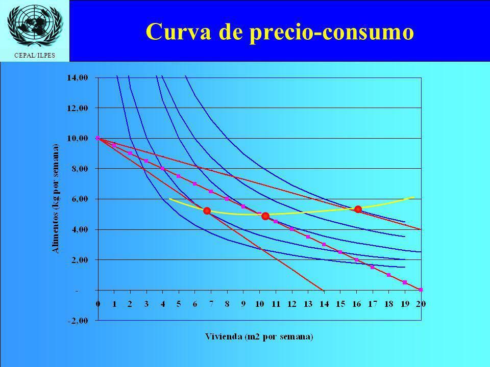 CEPAL/ILPES Curva de precio-consumo