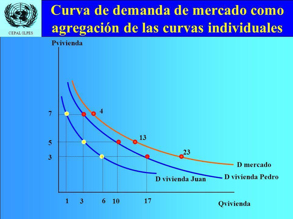 CEPAL/ILPES Curva de demanda de mercado como agregación de las curvas individuales Qvivienda Pvivienda 10 5 17 3 7 3 D vivienda Pedro 16 4 13 23 D viv
