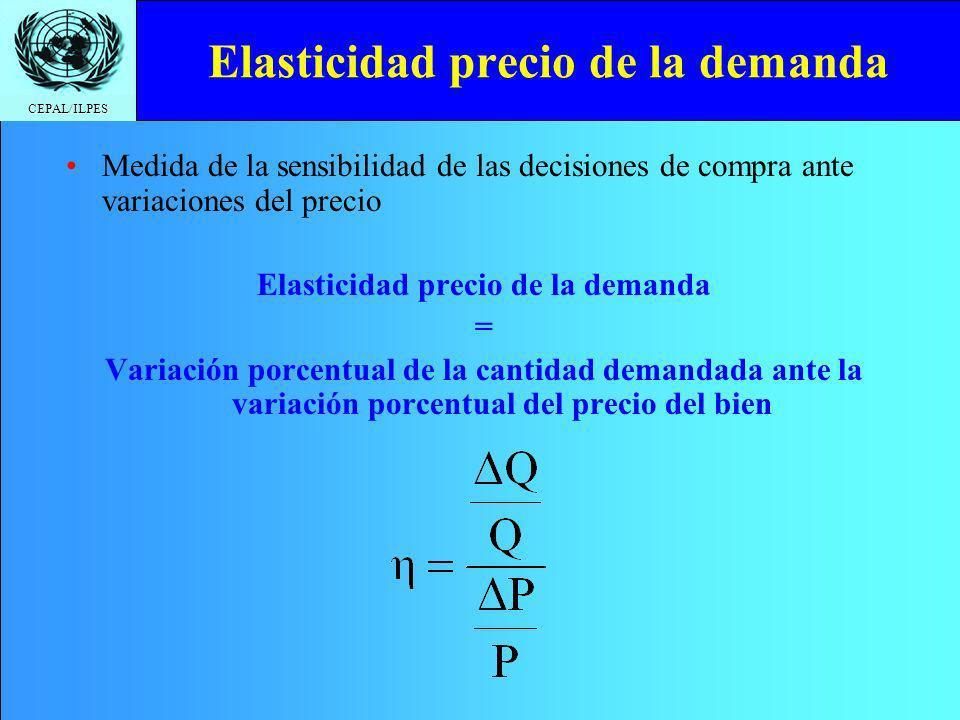 CEPAL/ILPES Elasticidad precio de la demanda Medida de la sensibilidad de las decisiones de compra ante variaciones del precio Elasticidad precio de l