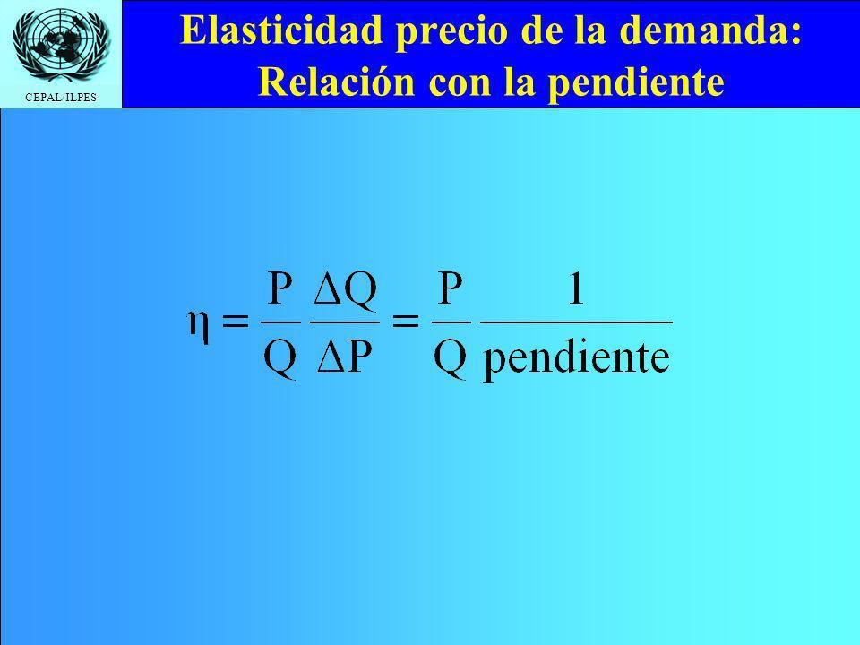 CEPAL/ILPES Elasticidad precio de la demanda: Relación con la pendiente