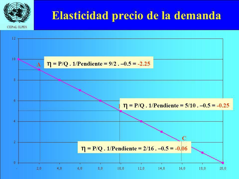 CEPAL/ILPES Elasticidad precio de la demanda A = P/Q. 1/Pendiente = 9/2. –0.5 = -2.25 B = P/Q. 1/Pendiente = 5/10. –0.5 = -0.25 C = P/Q. 1/Pendiente =