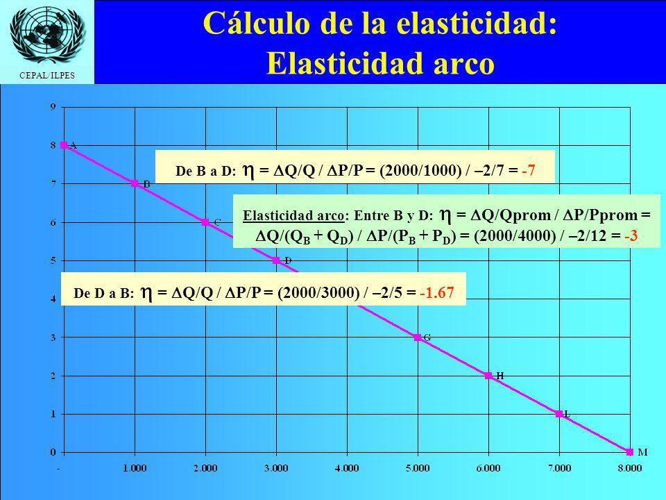 CEPAL/ILPES Cálculo de la elasticidad: Elasticidad arco De B a D: = Q/Q / P/P = (2000/1000) / –2/7 = -7 De D a B: = Q/Q / P/P = (2000/3000) / –2/5 = -