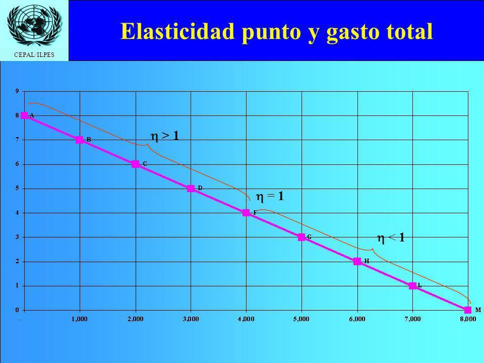 CEPAL/ILPES Elasticidad punto y gasto total > 1 = 1 < 1