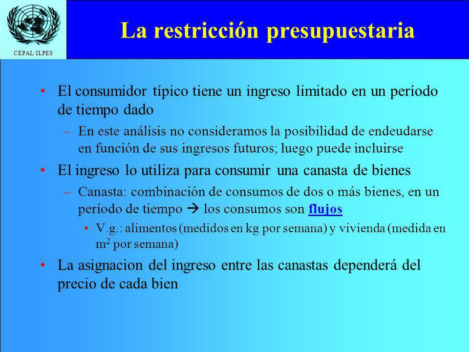 CEPAL/ILPES Restricción presupuestaria: Ejemplo Supongamos que –Ingreso (Ing) = $100 por semana –Precio alimentos (Pa) = $10 por kilo –Precio vivienda (Pv) = $5 por metro cuadrado La restricción presupuestaria puede formularse como: Ing = Pa.