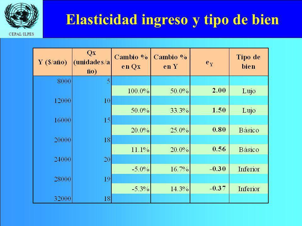 CEPAL/ILPES Elasticidad ingreso y tipo de bien