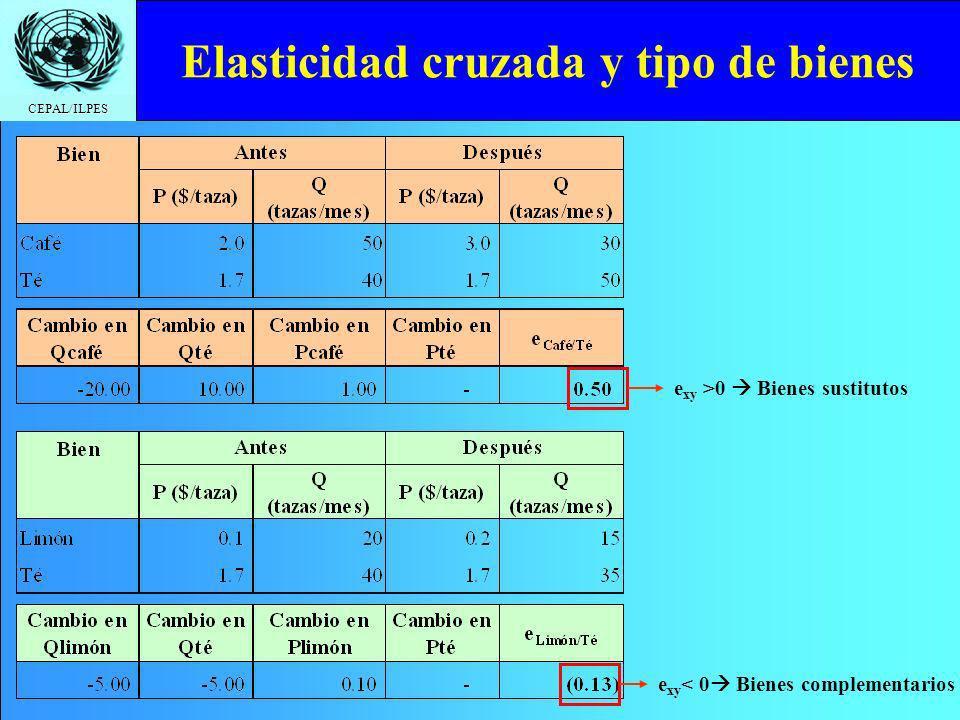 CEPAL/ILPES Elasticidad cruzada y tipo de bienes e xy >0 Bienes sustitutos e xy < 0 Bienes complementarios