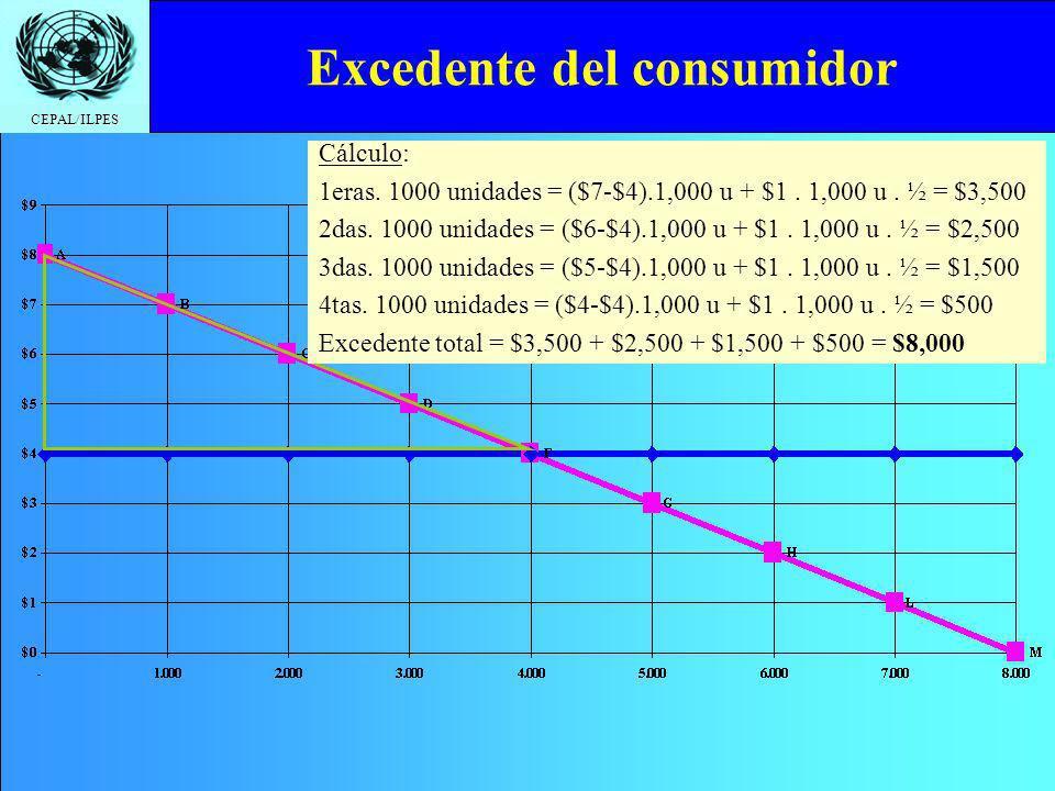 CEPAL/ILPES Excedente del consumidor Cálculo: 1eras. 1000 unidades = ($7-$4).1,000 u + $1. 1,000 u. ½ = $3,500 2das. 1000 unidades = ($6-$4).1,000 u +